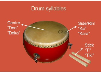 World Music (Chinese) Festival Drumming Unit Plan