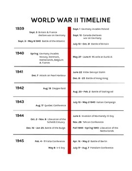 World War II Timeline (with dates)
