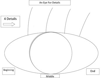 """Writing: An """"Eye for Details"""" Writing or Reading Graphic O"""