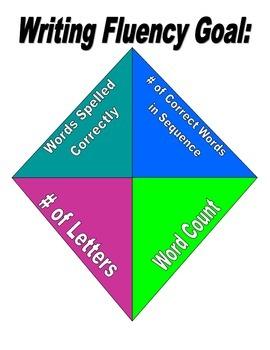 Writing Fluency Goal Poster