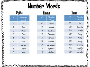 Writing Number Words