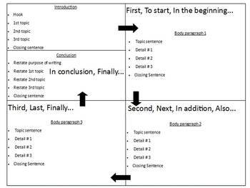 Writing Plan Pack-Teach them to write a 5 paragraph essay