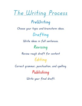 Writing Process Simple Handout