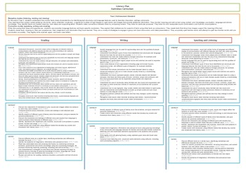 Year 2 Australian Curriculum Literacy Planning tool