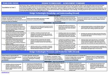 Year 5 & Year 6 Design Technologies Australian Curriculum