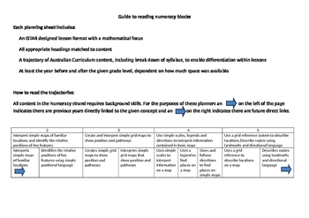 Year 6 numeracy block planners inclusive of Australian Cur