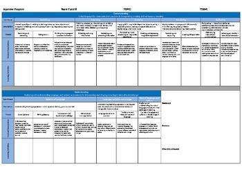 Yr 7-8 Japanese Planning Template - Australian Curriculum: