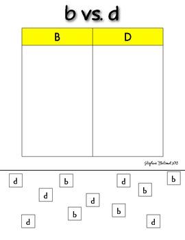 b vs. d sort