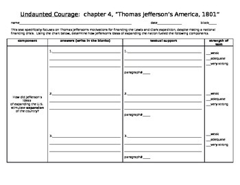 close reading tool for Thomas Jefferson's Undaunted Courag