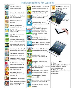 iPad Apps for Reading, Writing and Math