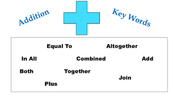 key words posters... addition and subtraction