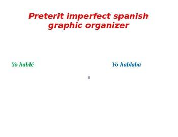 preterit imperfect spanish