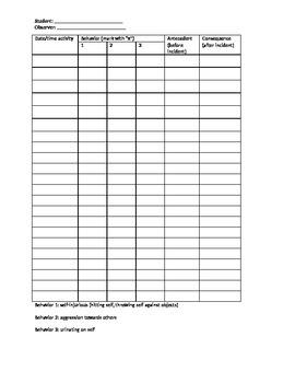 targeted behaviors data sheet